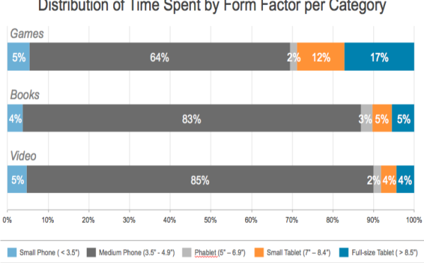 Chart: Time spent on games, books and videos, by form factor